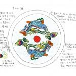 도 8-2. 채색분석, 물고기 보주를 중심으로 순환하면서 입에서 갖기지 영기문과 태극이 나오는 모습